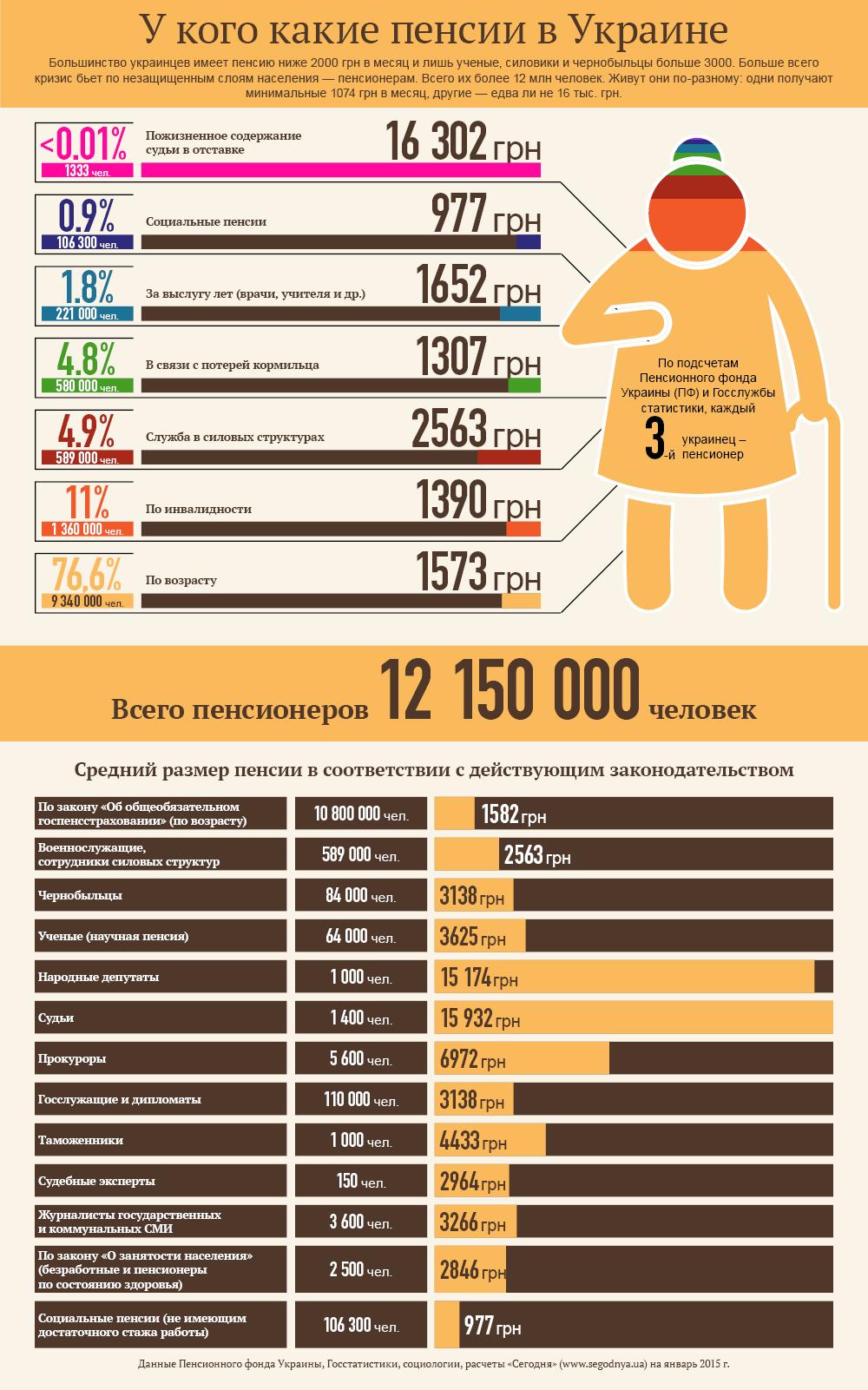 У кого какие пенсии в Украине. Инфографика