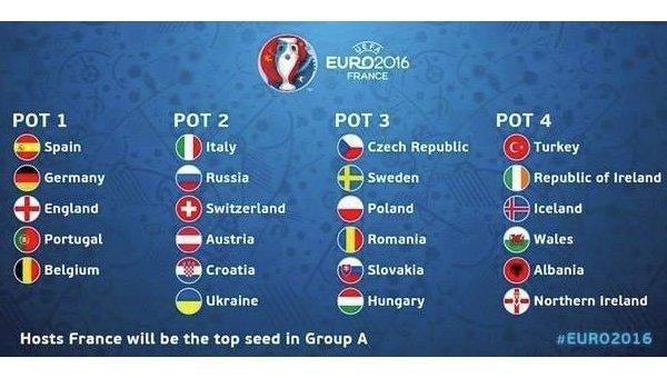Состав сборных на Евро-2016