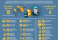 В чем различия визового и безвизового режима с ЕС. Инфографика
