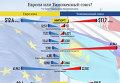 Европа или Таможенный союз. Инфографика