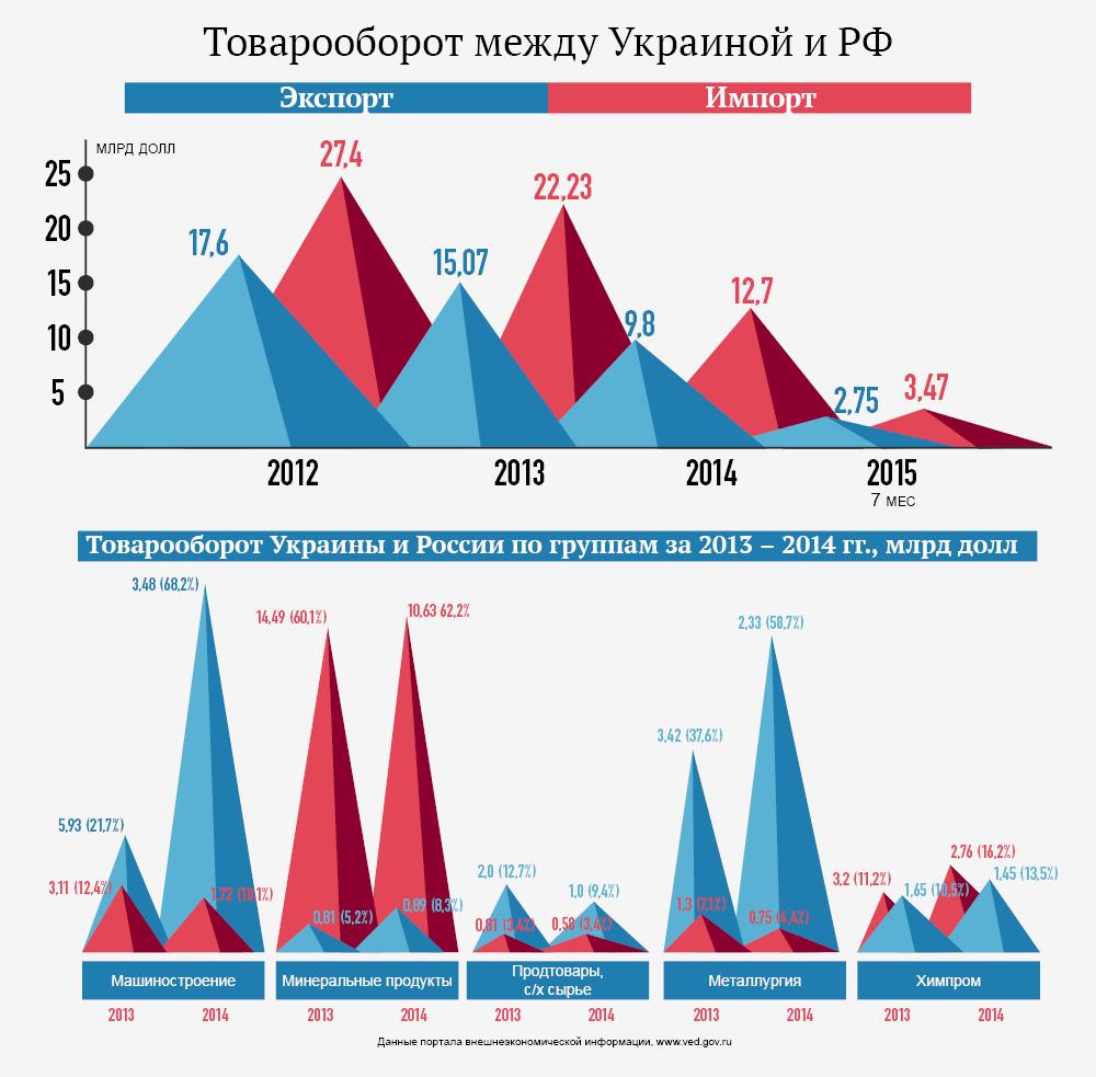 Товарооборот между Украиной и Россией. Инфографика
