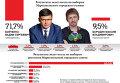 Результаты выборов в Мариуполе: экзит-полл. Инфографика