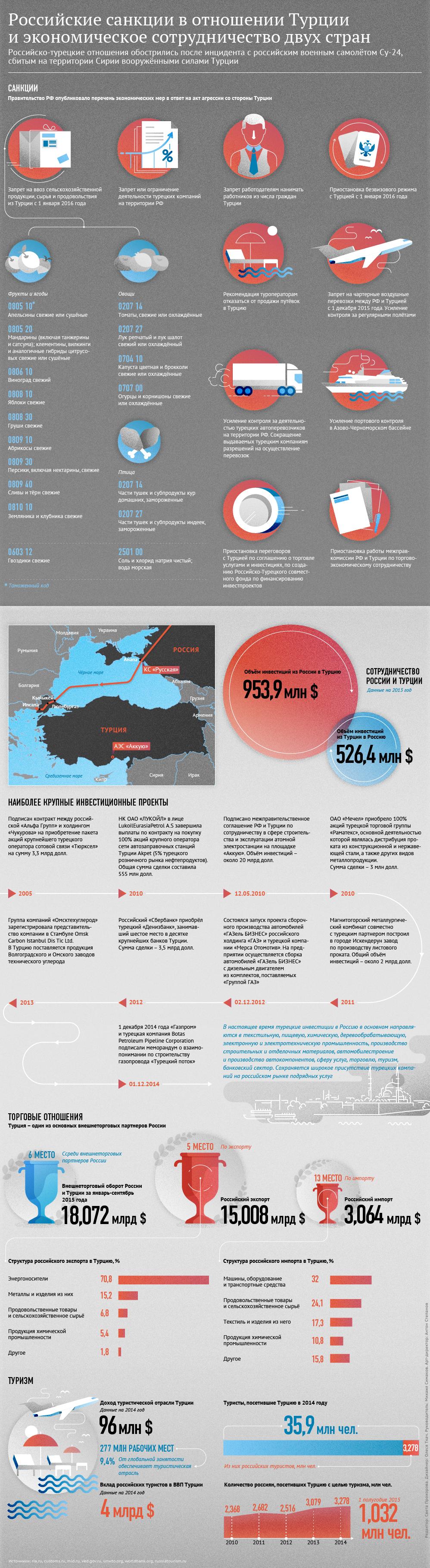 Санкции РФ в отношении Турции и экономические связи двух стран. Инфографика