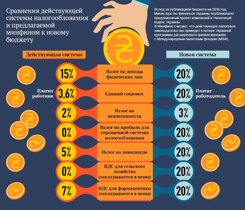 Сравнение действующей системы налогообложения и предлагаемой Минфином к новому бюджету. Инфографика