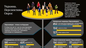 Украина. Перспектива. Опрос. Инфографика