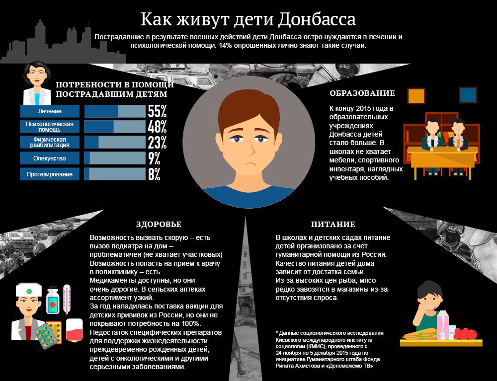 Как живут дети Донбасса