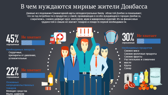 В чем нуждаются мирные жители Донбасса. Инфографика