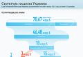 Структура госдолга Украины. Инфографика