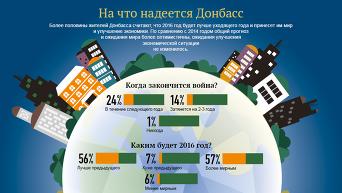 На что надеется Донбасс. Инфографика