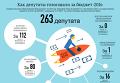 Как депутаты голосовали за бюджет-2016. Инфографика
