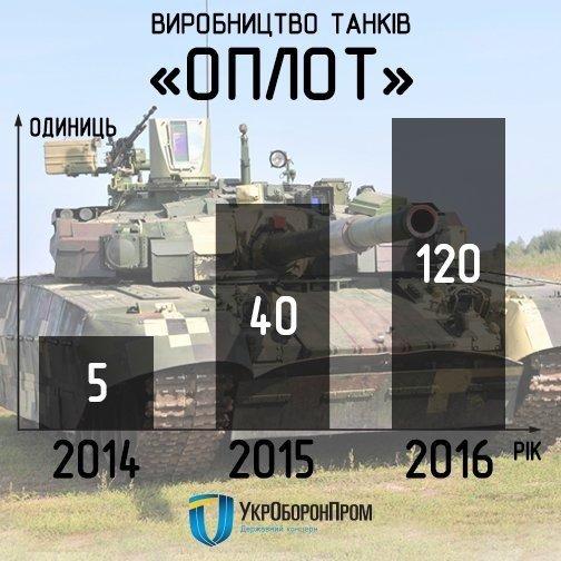 """Киевский бронетанковый завод отремонтировал почти 100 единиц бронетехники для нужд ВСУ и Нацгвардии, -  """"Укроборонпром"""" - Цензор.НЕТ 46"""