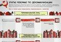 Этапы декоммунизации в Украине. Инфографика