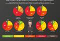 Опрос: украинцы о деятельности Петра Порошенко. Инфографика