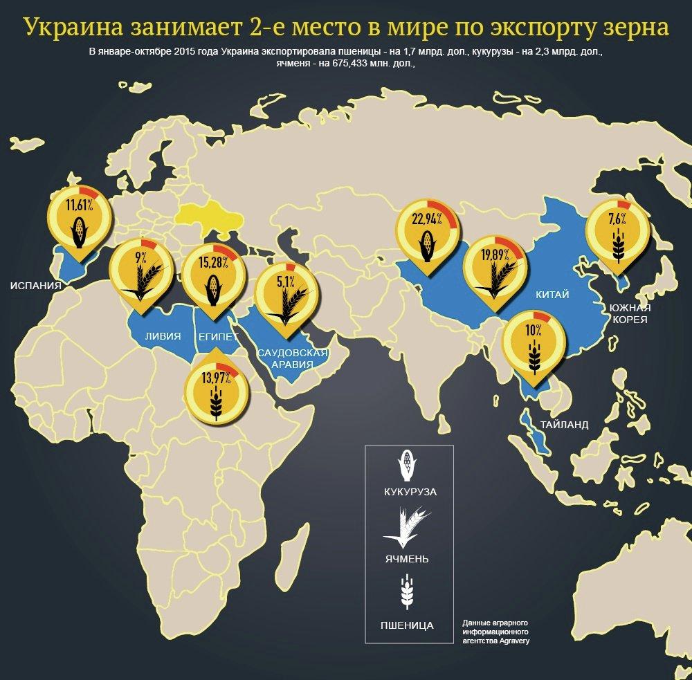 Крупнейшие экспортеры зерна: Украина - в лидерах. Инфографика