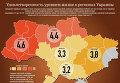 Удовлетворенность уровнем жизни в регионах Украины. Инфографика