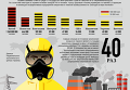 Страны с самым загрязненным воздухом: Украина - в десятке. Инфографика