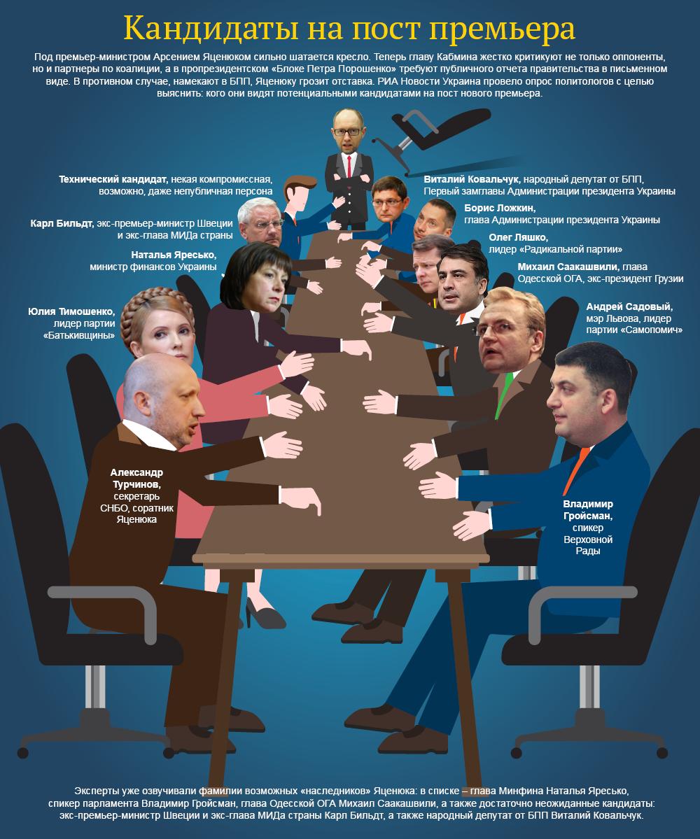 Кандидаты на пост премьер-министра Украины. Инфографика