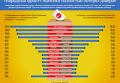 Рейтинг доверия Народного фронта. Инфографика