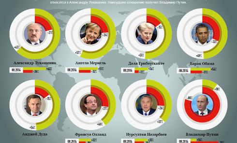 Отношение украинцев к мировым лидерам. Инфографика
