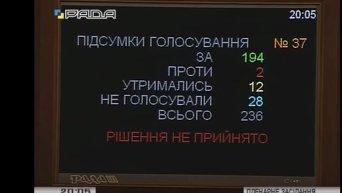 Провал голосования за отставку правительства. Видео