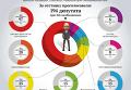 Голосование Рады за недоверие правительству Яценюка. Инфографика