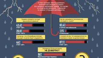 Почти 85% украинцев считают ситуацию в стране нестабильной. Инфографика