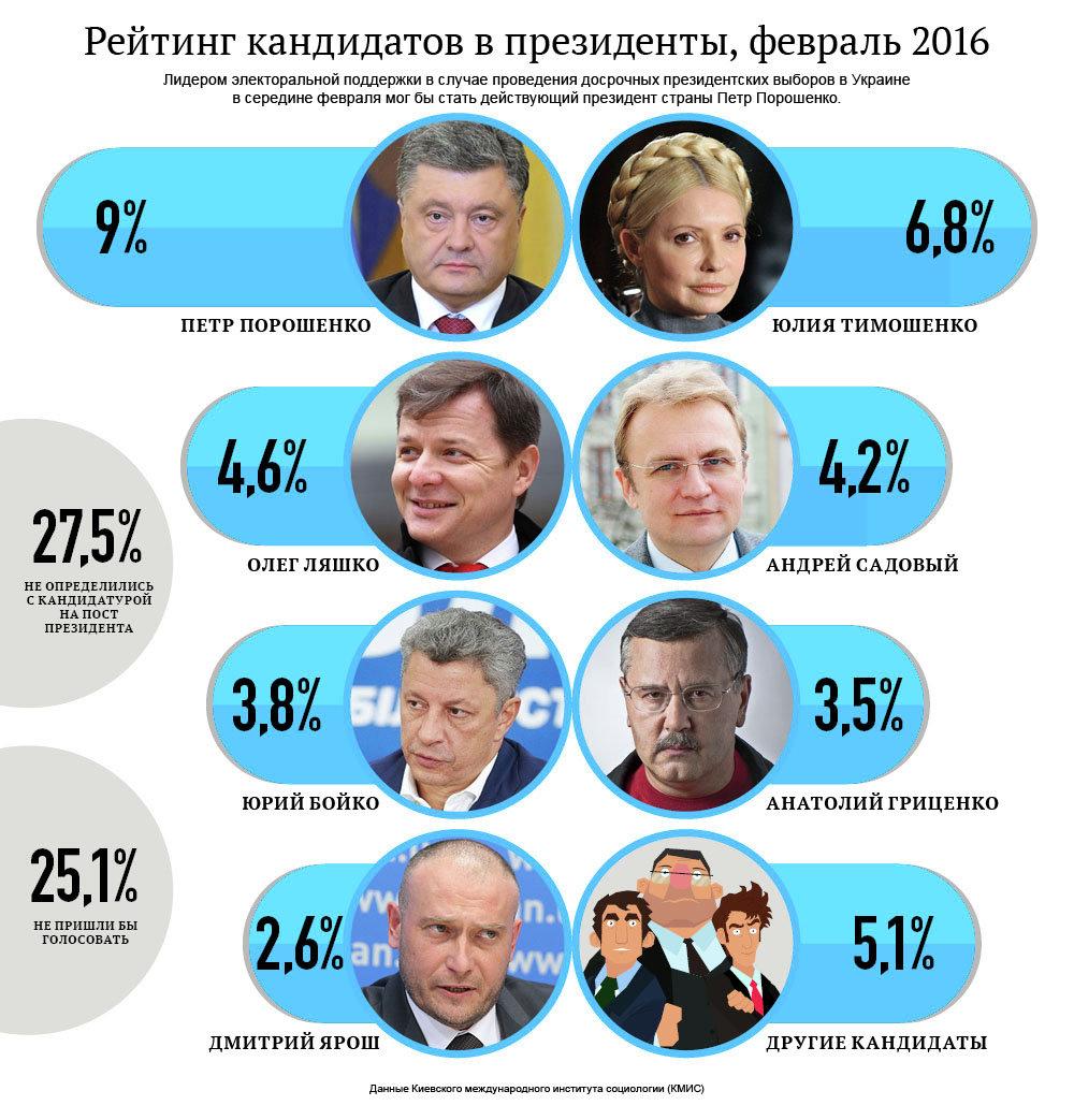 Рейтинг кандидатов в президенты Украины. Февраль. Инфографика