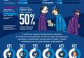 Украинцы определили важные реформы на 2016 год. Инфографика