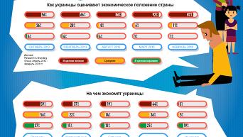 Отношение украинцев к экономике. Инфографика