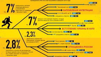 Какое направление интеграции выбрали украинцы. Инфографика