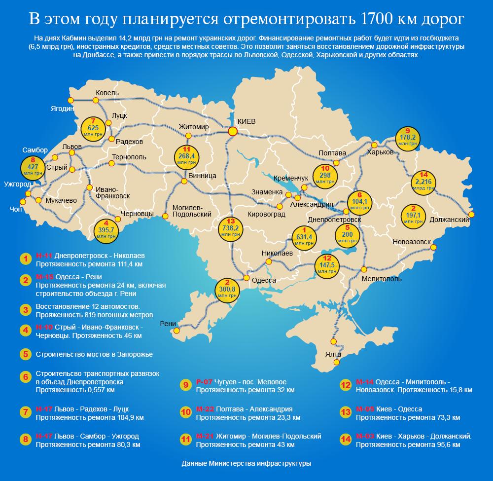 Ремонт дорог в Украине. Инфографика
