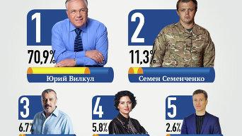 Результаты экзит-пола выборов мэра в Кривом Роге