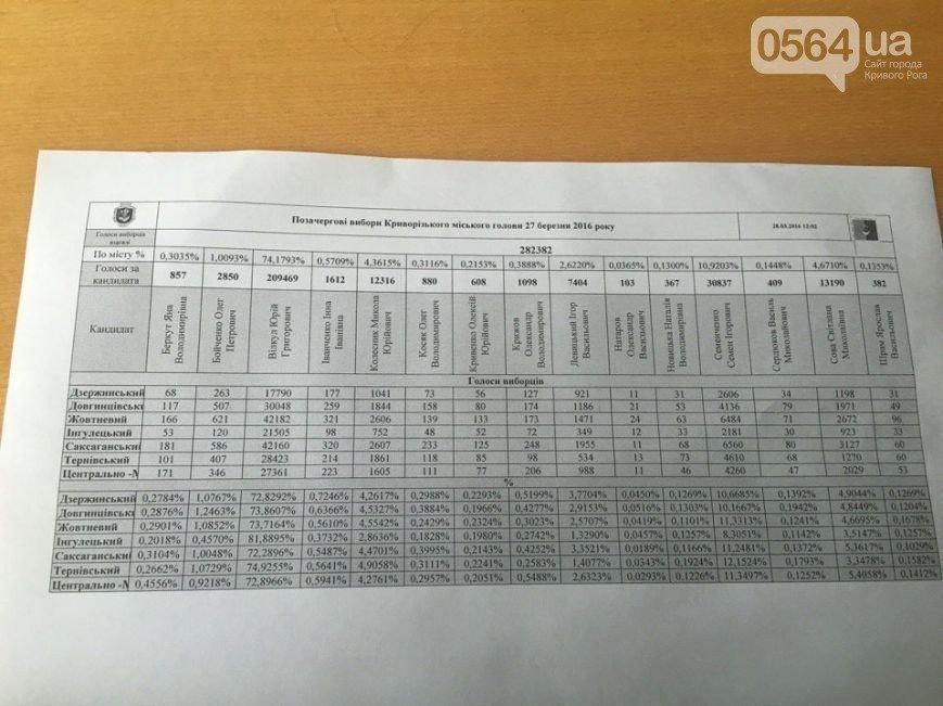 0564 новости кривой рог вилкул Новости Кривого Рога - 0564.ua