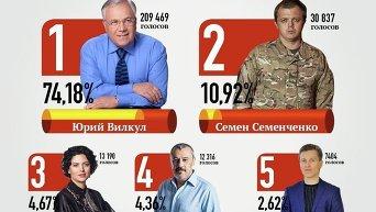 Итоги выборов мэра в Кривом Роге. Инфографика
