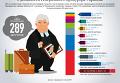 Голосование Рады за увольнение Шокина. Инфографика
