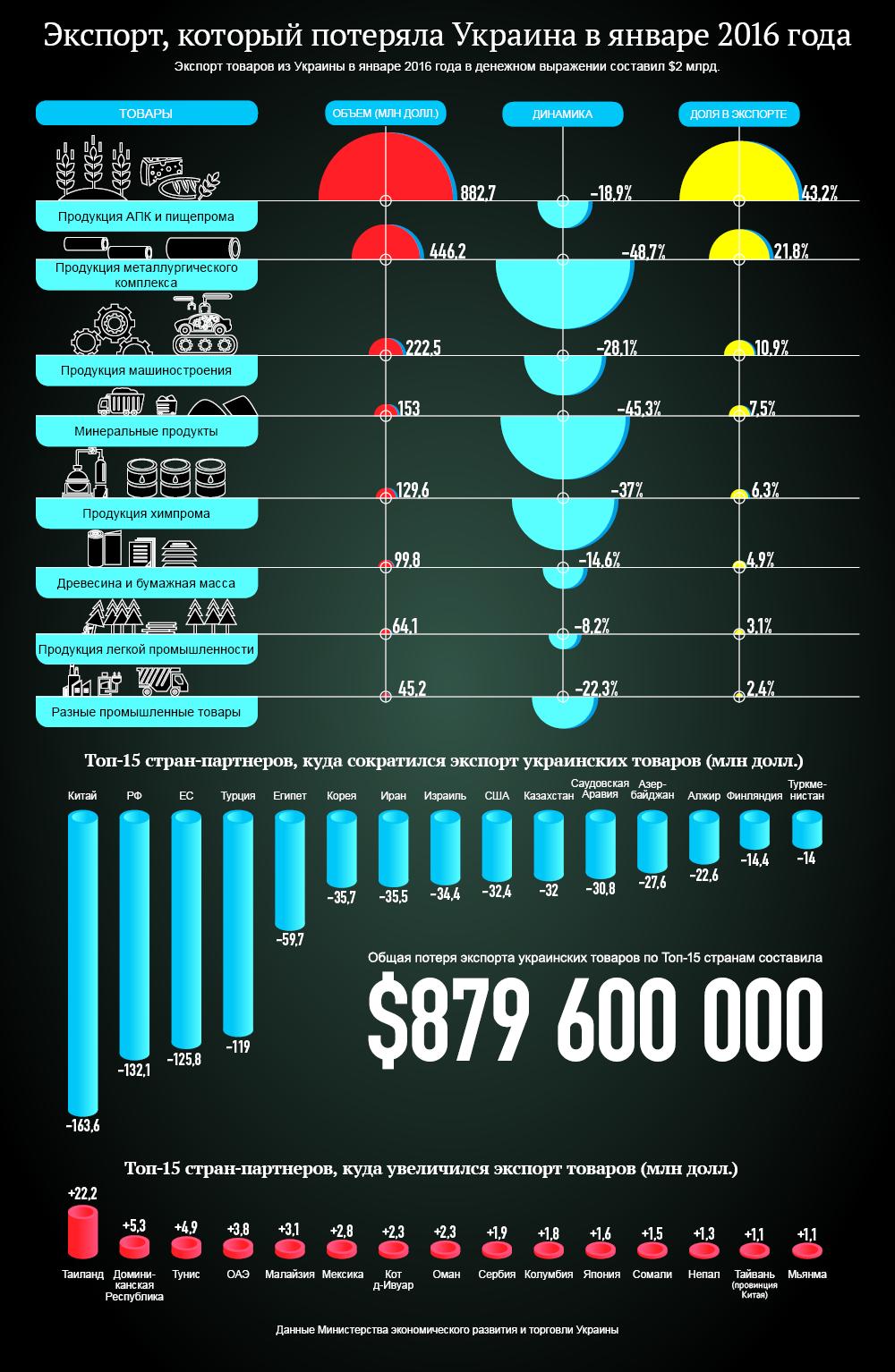 Потери от падения экспорта в Украине. Инфографика