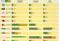 Весеннее обострение: цены на овощи в Киеве, Харькове, Львове. Инфографика