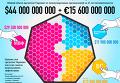 Крупнейшие кредиторы Украины. Инфографика