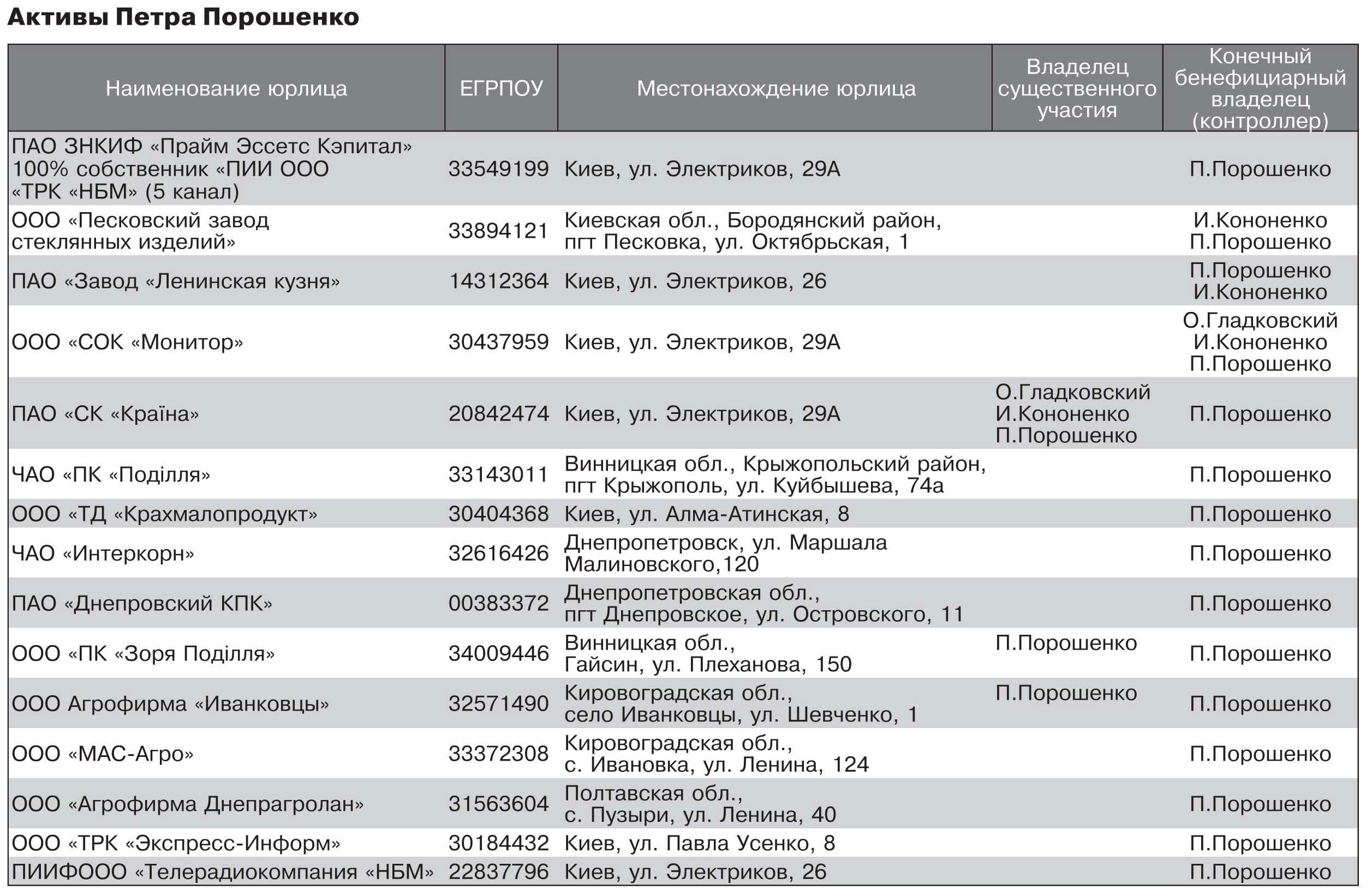 Кроме «Рошен» Порошенко остается бенефициаром обширного списка учреждений