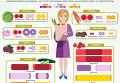 Борщевой набор и фрукты: как выросли цены в Украине. Инфографика