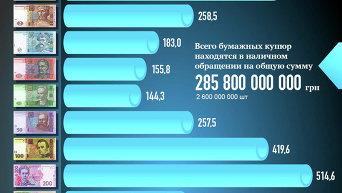 Монеты и банкноты Украины в обращении. Инфографика
