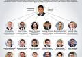 Состав нового правительства Украины. Инфографика