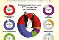 Голосование Рады за отставку Яценюка и премьерство Гройсмана. Инфографика