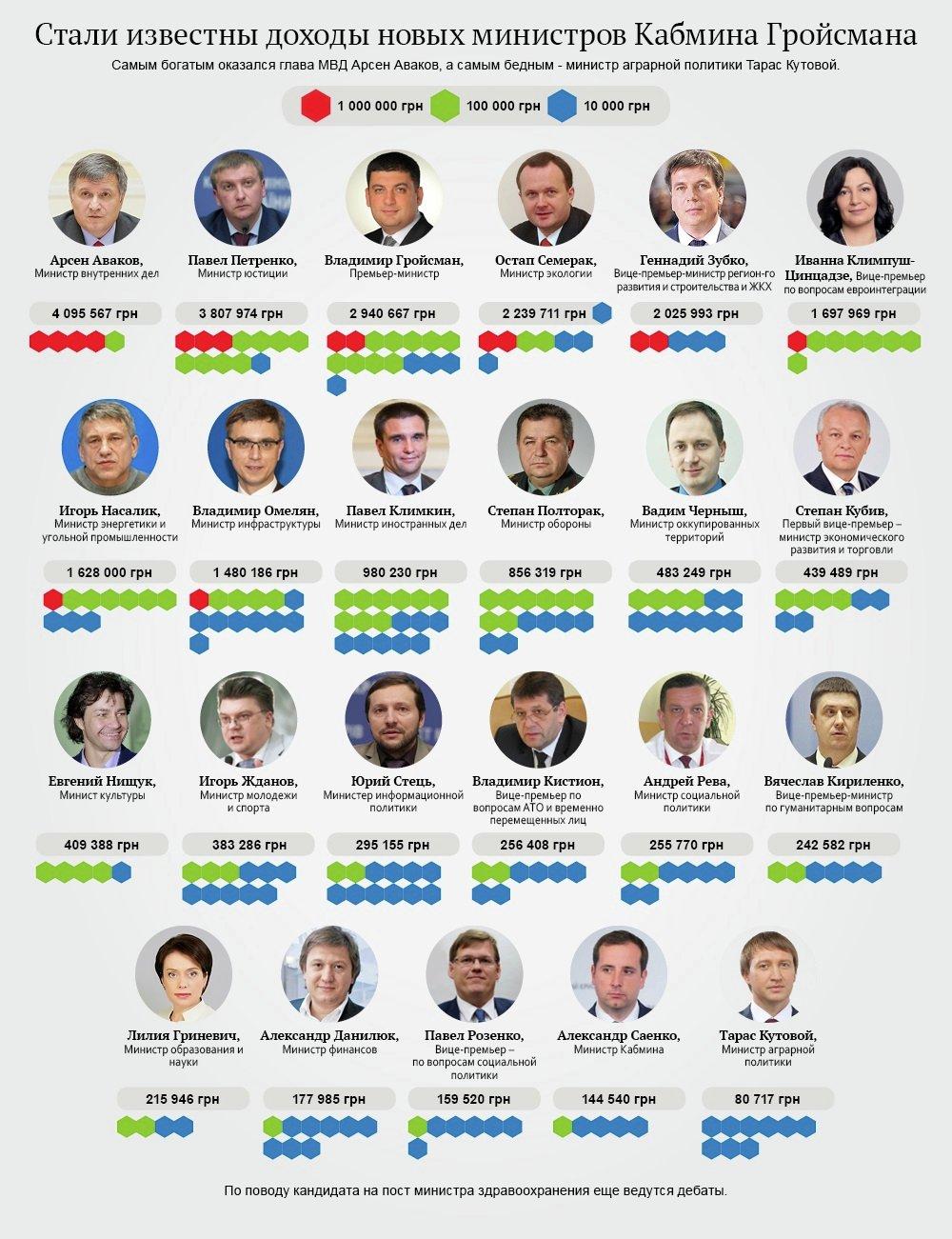 Доходы новых министров. Инфографика