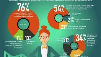 Общественно-политические взгляды украинцев. Инфографика