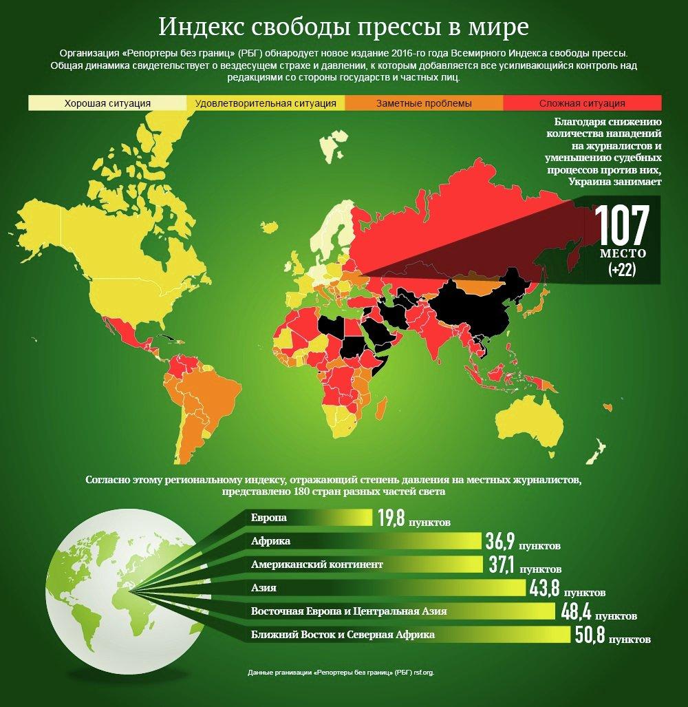 Индекс свободы прессы. Инфографика