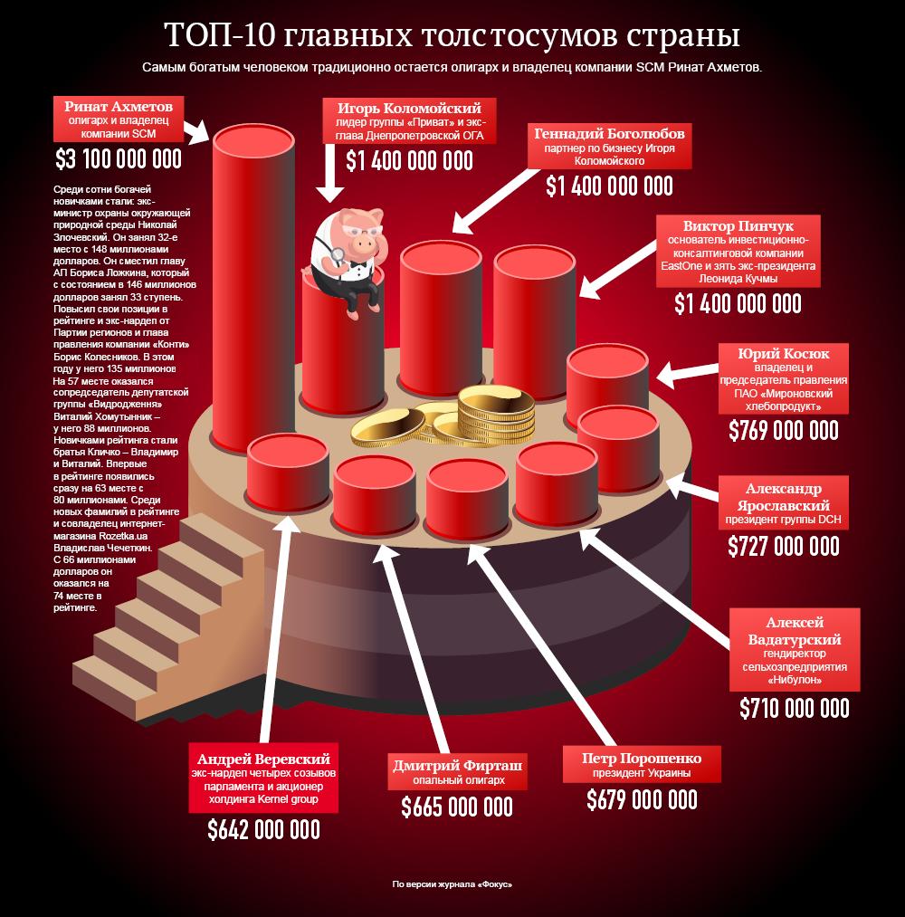 Топ-10 самых богатых людей Украины. Инфографика