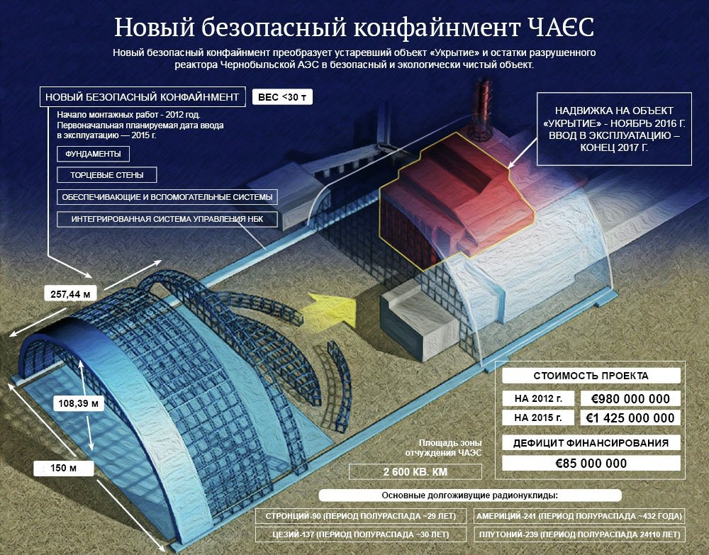 Возведение нового конфайнмента на Чернобыльской АЭС. Инфографика