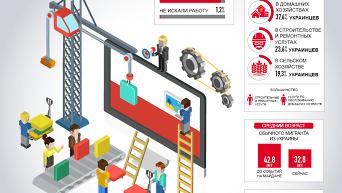 Сколько украинцы зарабатывают в Польше - исследование. Инфографика