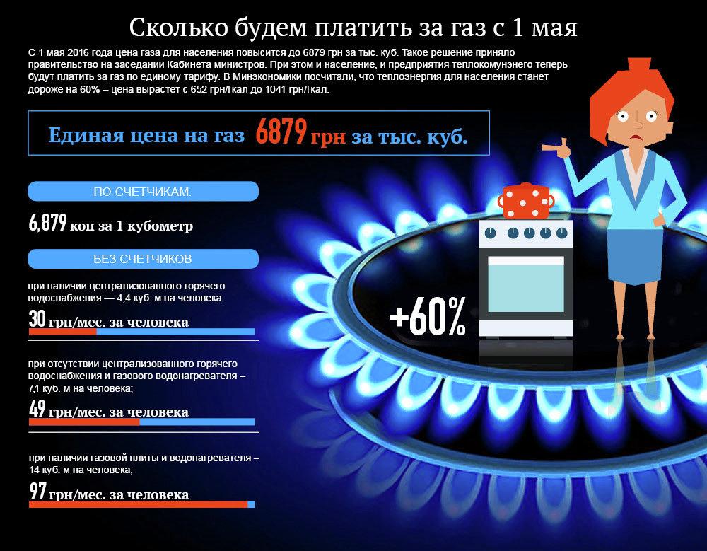 Новые тарифы на газ для украинцев с 1 мая. Инфографика